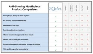 Chart comparing zquiet to other mouthpieces